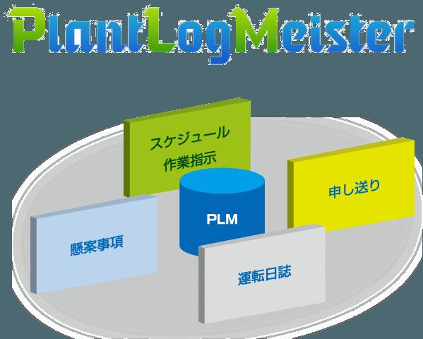 PLM(PlantLogMeister:電子操業日誌_概要/活用効果) | TMEIC 東芝 ...