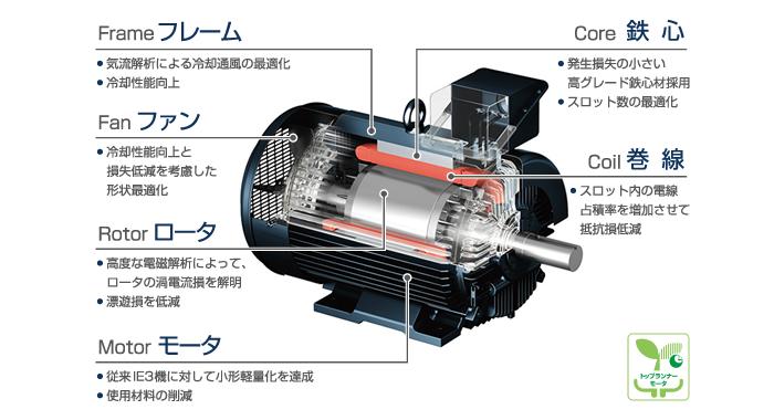 トップランナーモータ TM21-FⅡ ...