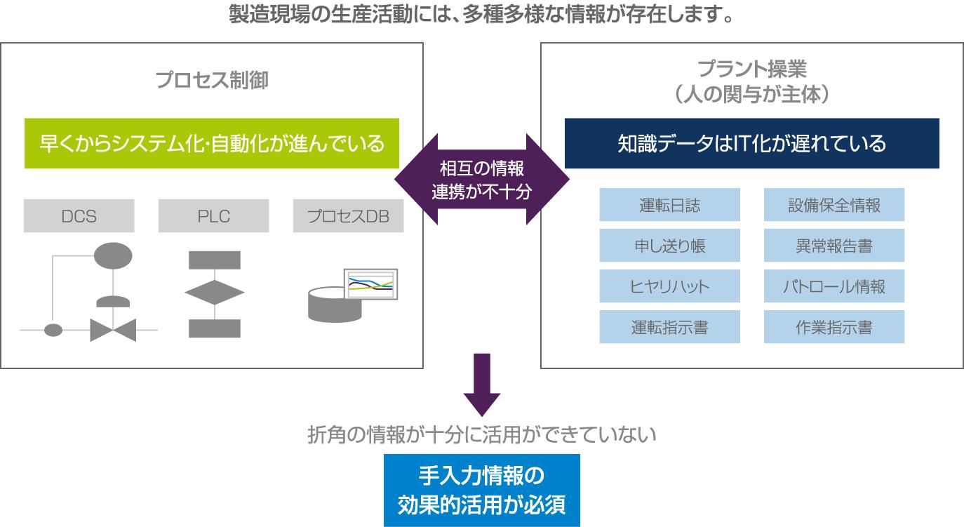 操業管理のスマート化 | TMEIC 東芝三菱電機産業システム株式会社